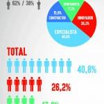 Casi la mitad de los emprendedores españoles son especialistas