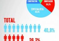 emprendedor español 2